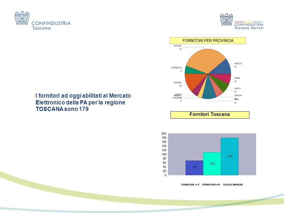 I fornitori ad oggi abilitati al Mercato Elettronico della PA per la regione TOSCANA sono 179