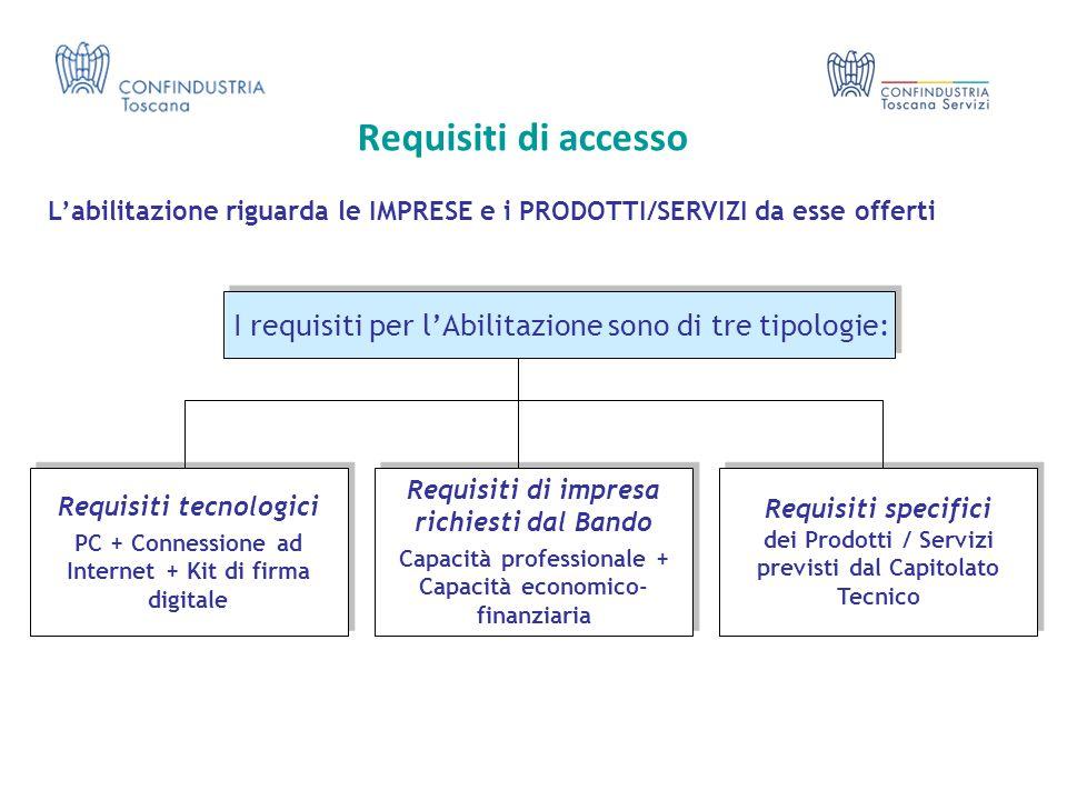 Requisiti di accesso L'abilitazione riguarda le IMPRESE e i PRODOTTI/SERVIZI da esse offerti. I requisiti per l'Abilitazione sono di tre tipologie: