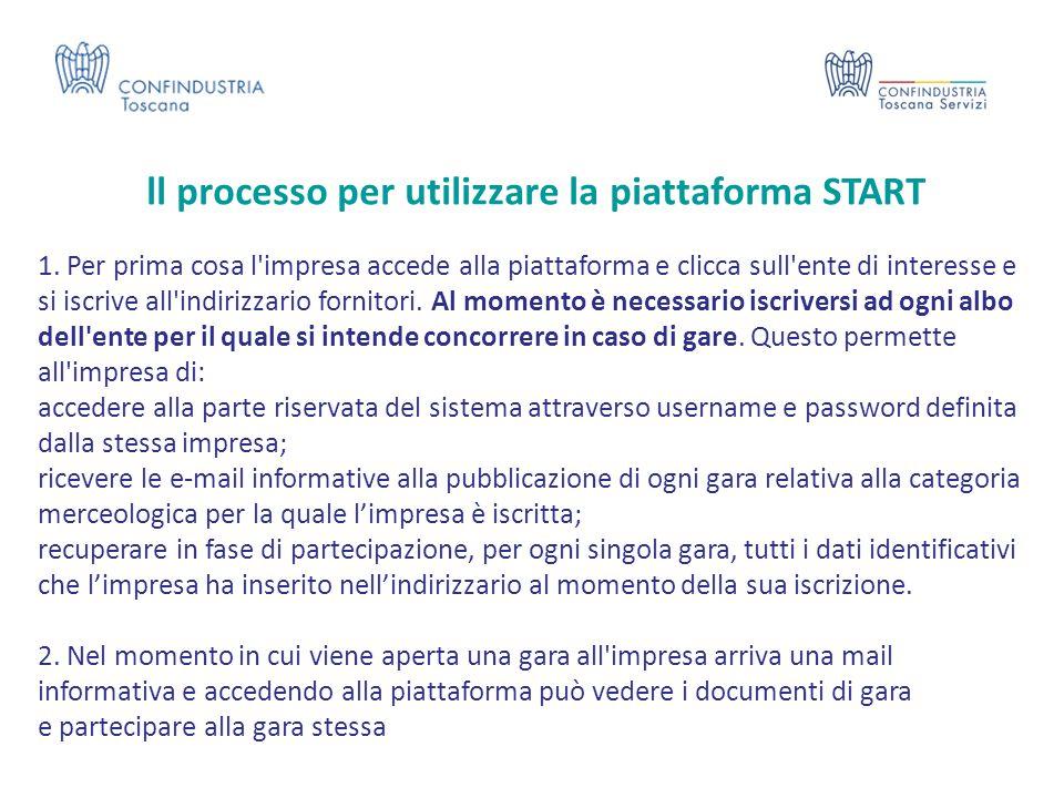 ll processo per utilizzare la piattaforma START