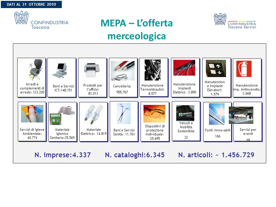 MEPA – L'offerta merceologica