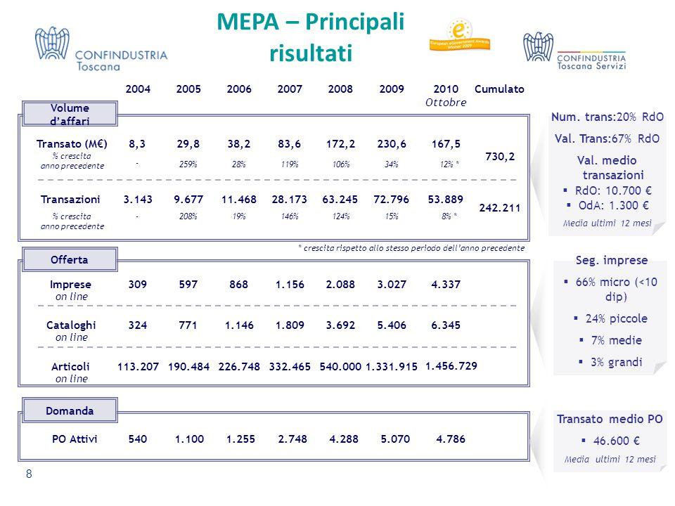 MEPA – Principali risultati