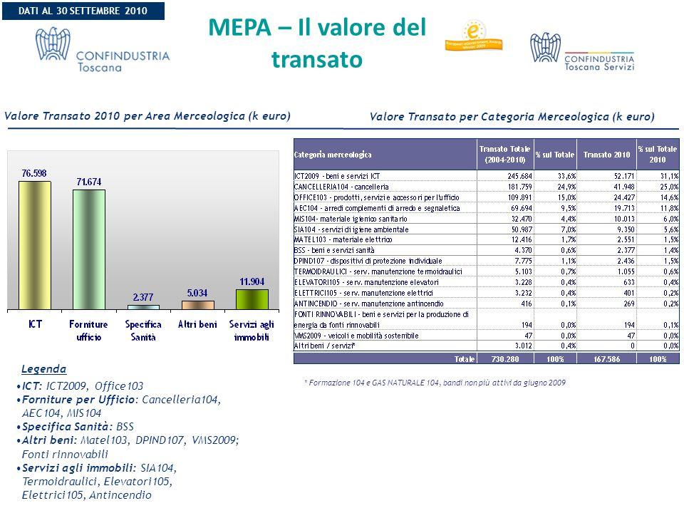 MEPA – Il valore del transato