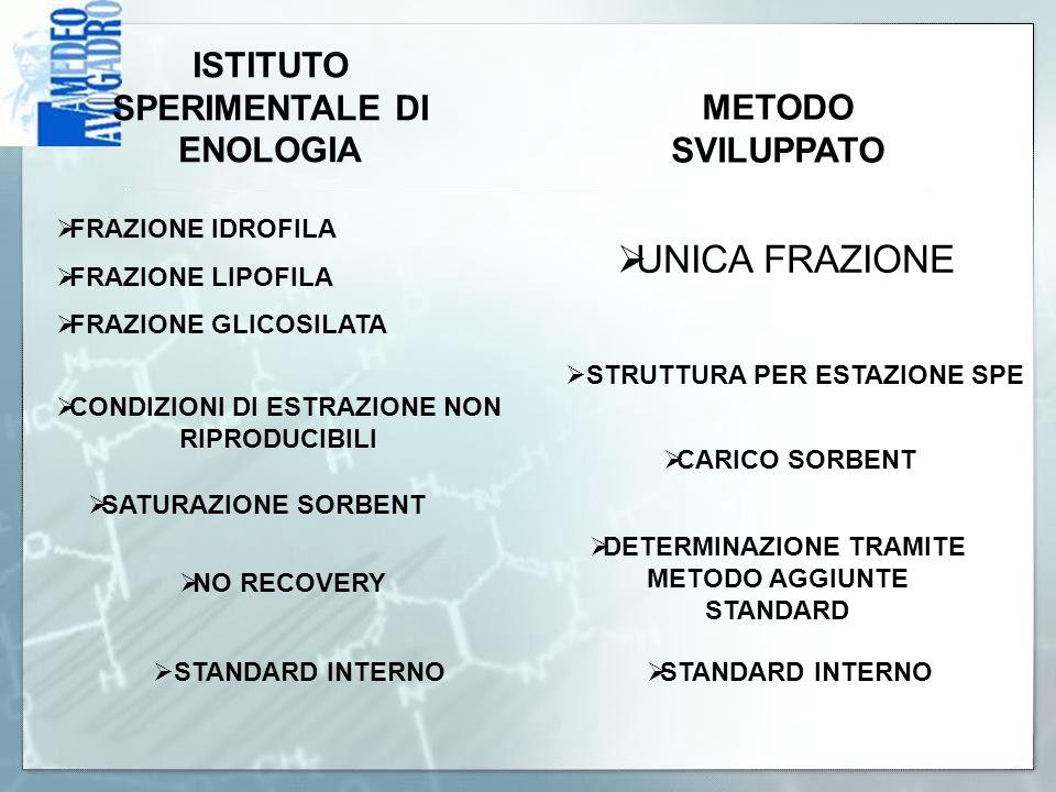 UNICA FRAZIONE ISTITUTO SPERIMENTALE DI ENOLOGIA METODO SVILUPPATO
