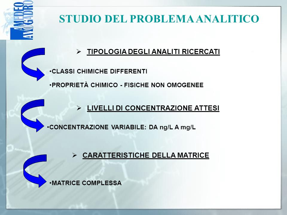 STUDIO DEL PROBLEMA ANALITICO TIPOLOGIA DEGLI ANALITI RICERCATI