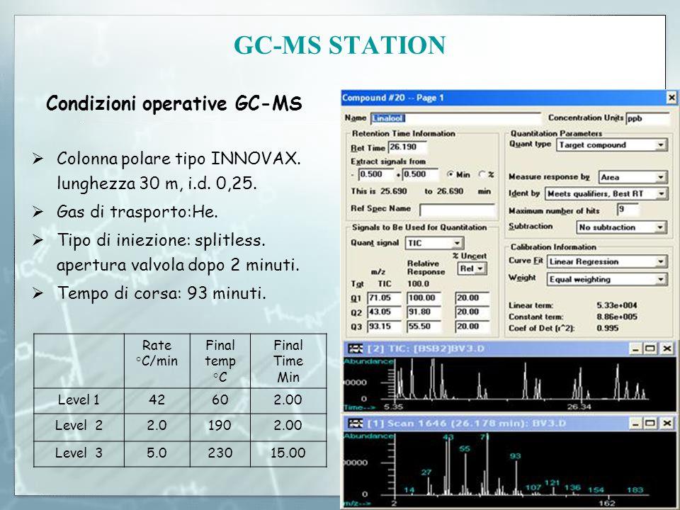 Condizioni operative GC-MS