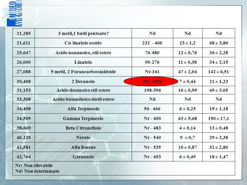 Acido nonanoico, etil estere 76-480 12 ± 0,76 36 ± 2,28 26,000