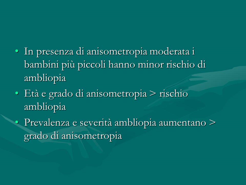 In presenza di anisometropia moderata i bambini più piccoli hanno minor rischio di ambliopia