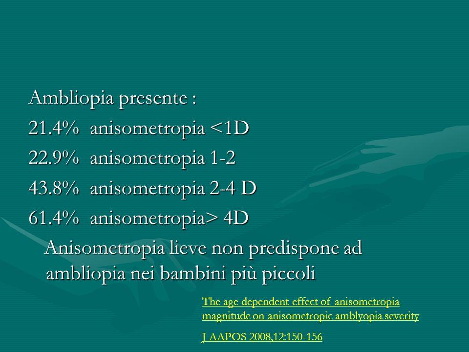 Ambliopia presente : 21.4% anisometropia <1D