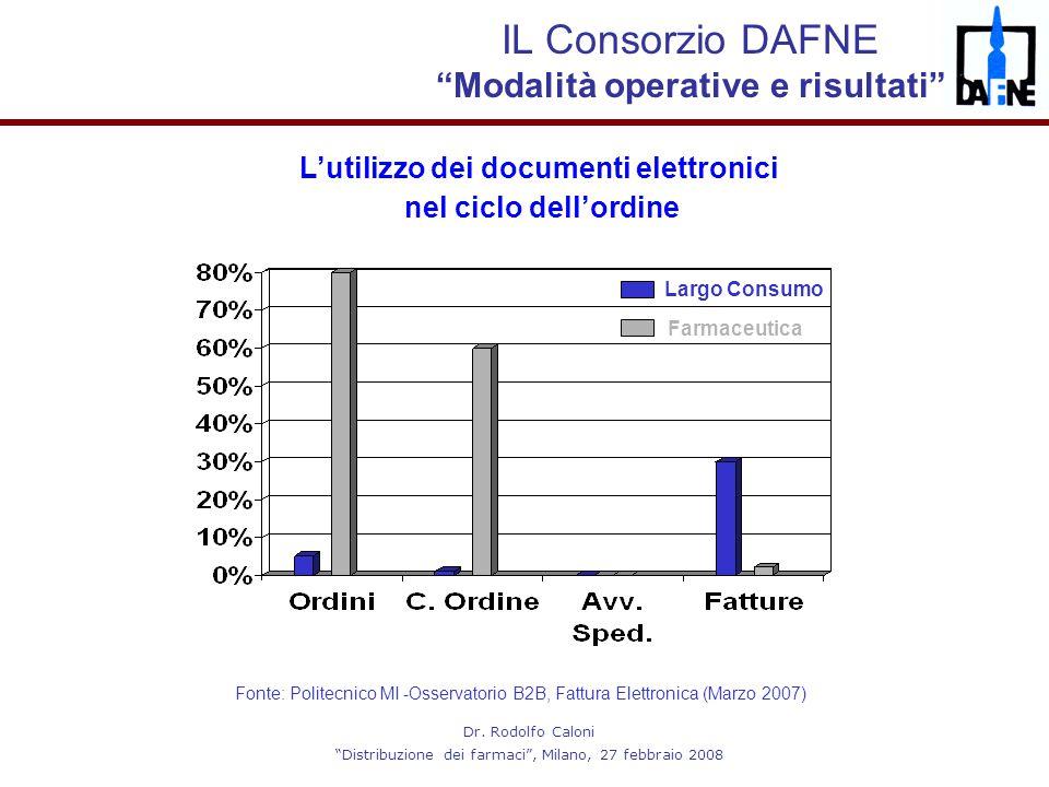 L'utilizzo dei documenti elettronici