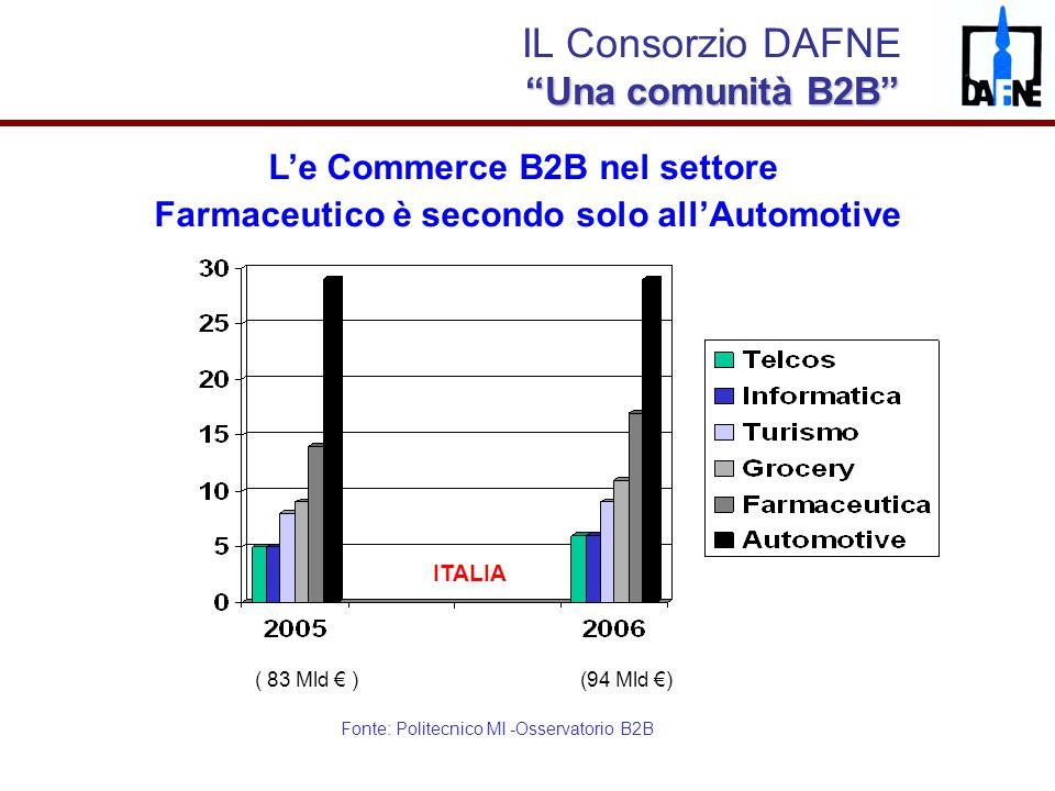 IL Consorzio DAFNE Una comunità B2B L'e Commerce B2B nel settore