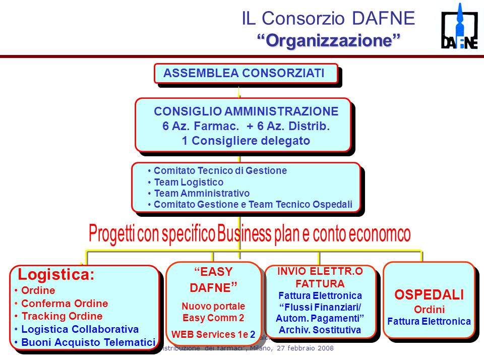 IL Consorzio DAFNE Organizzazione
