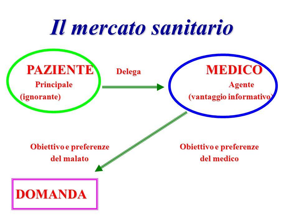 Il mercato sanitario PAZIENTE Delega MEDICO DOMANDA Principale Agente