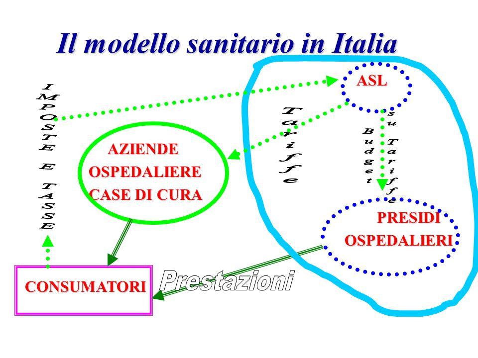 Il modello sanitario in Italia