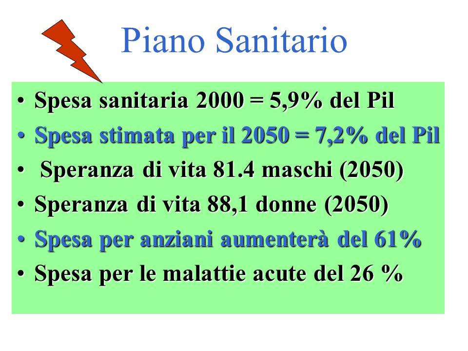 Piano Sanitario Spesa sanitaria 2000 = 5,9% del Pil