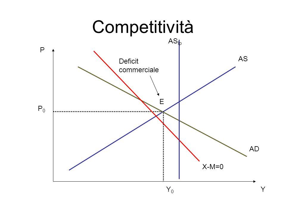 Competitività ASlp P AS Deficit commerciale E P0 AD X-M=0 Y0 Y