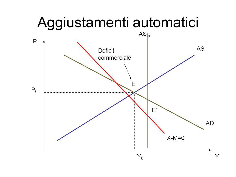 Aggiustamenti automatici