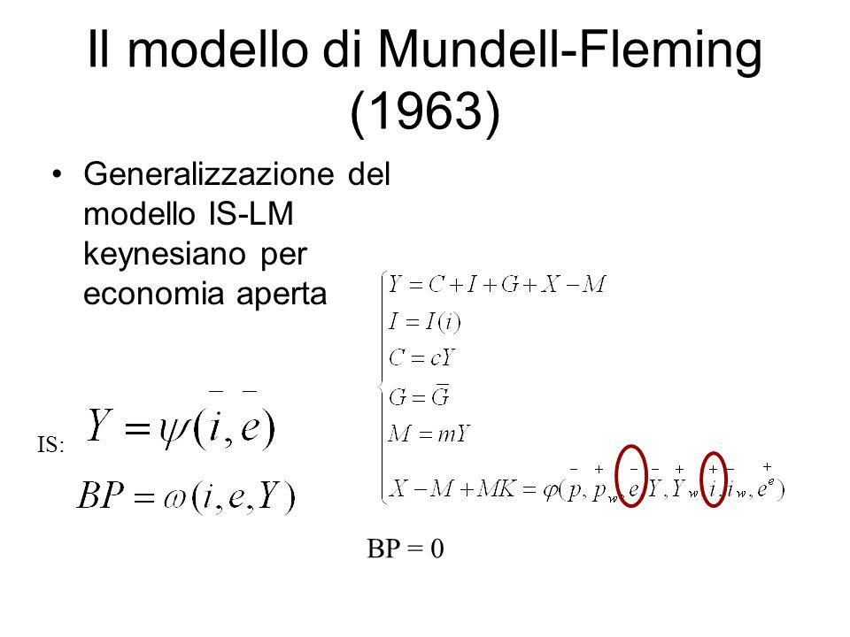 Il modello di Mundell-Fleming (1963)