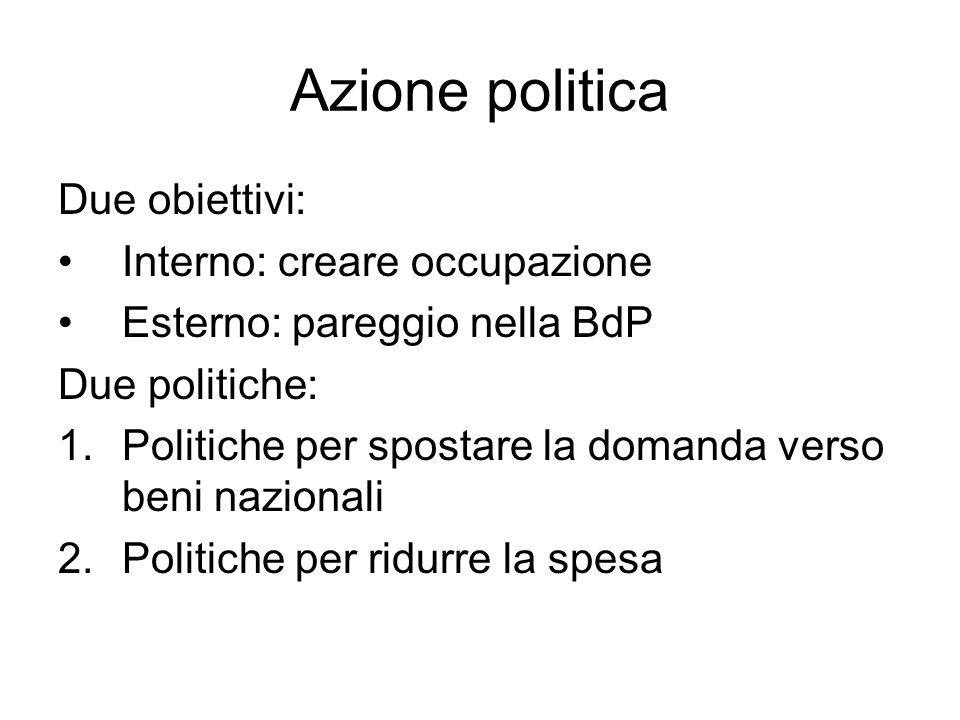 Azione politica Due obiettivi: Interno: creare occupazione