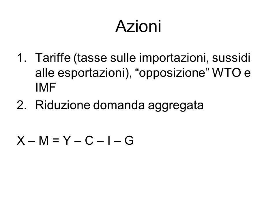 Azioni Tariffe (tasse sulle importazioni, sussidi alle esportazioni), opposizione WTO e IMF. Riduzione domanda aggregata.
