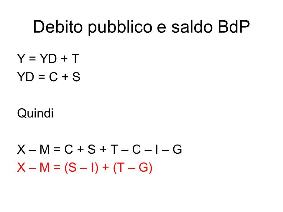 Debito pubblico e saldo BdP