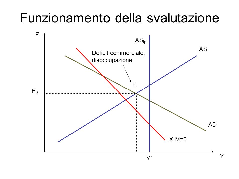 Funzionamento della svalutazione