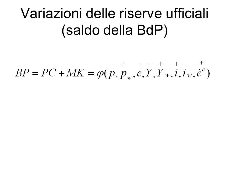 Variazioni delle riserve ufficiali (saldo della BdP)