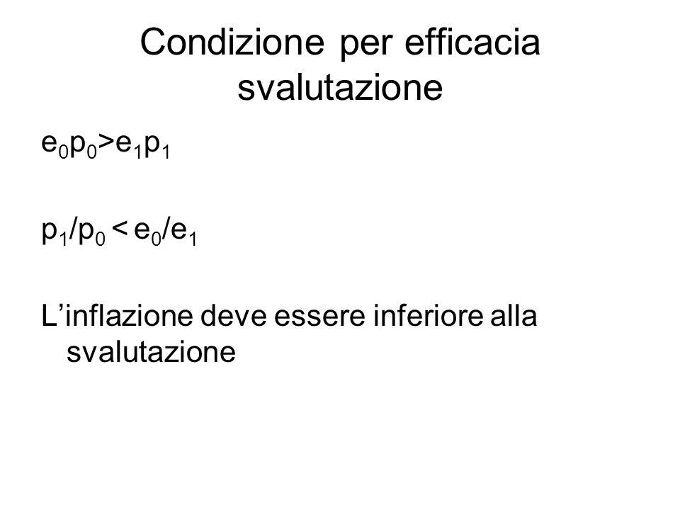 Condizione per efficacia svalutazione