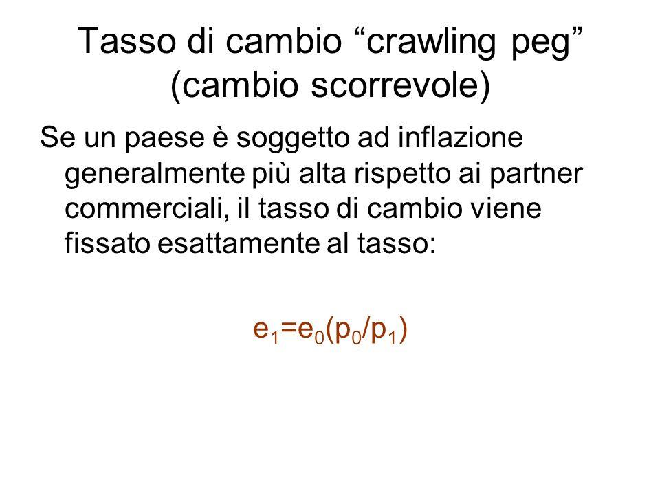 Tasso di cambio crawling peg (cambio scorrevole)