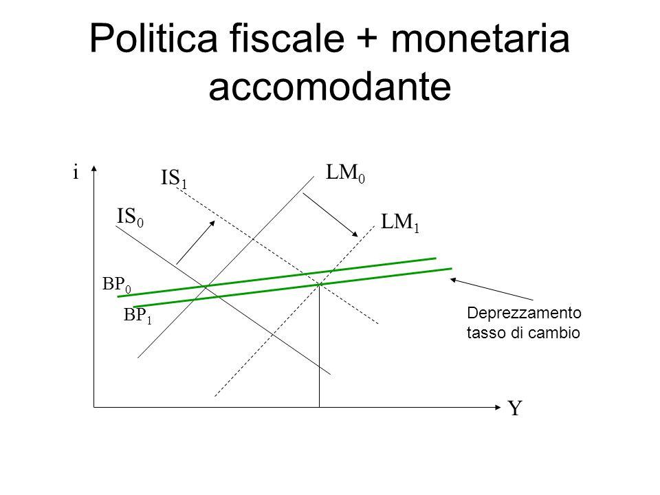 Politica fiscale + monetaria accomodante