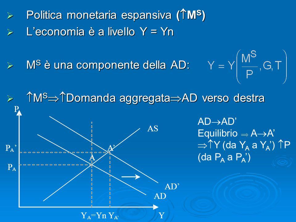 Politica monetaria espansiva (MS) L'economia è a livello Y = Yn