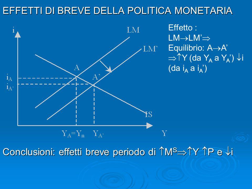 EFFETTI DI BREVE DELLA POLITICA MONETARIA