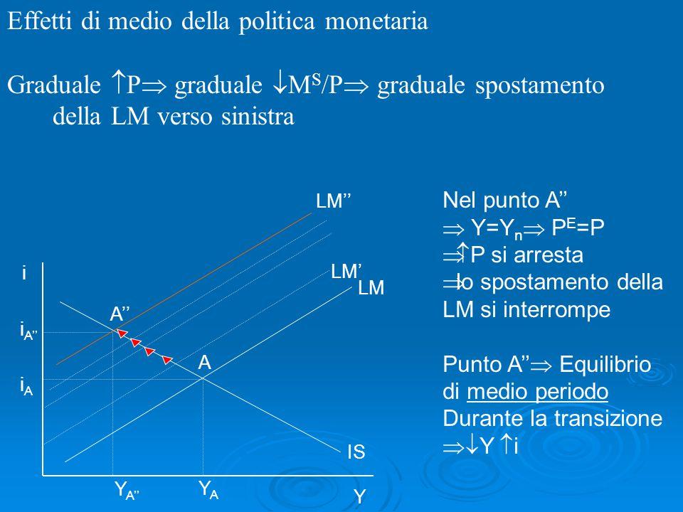 Effetti di medio della politica monetaria
