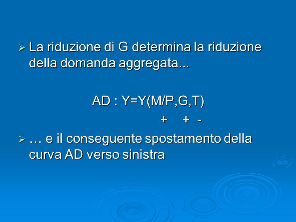 La riduzione di G determina la riduzione della domanda aggregata...