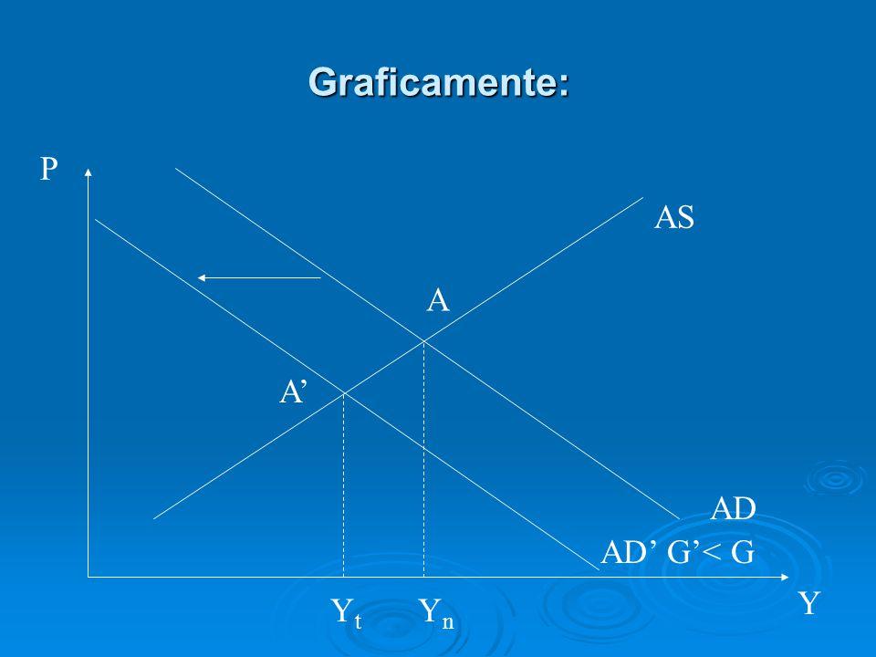 Graficamente: P AS A A' AD AD' G'< G Y Yt Yn