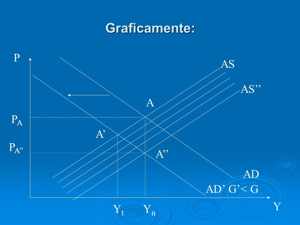 Graficamente: P AS AS'' A PA A' PA'' A'' AD AD' G'< G Y Yt Yn
