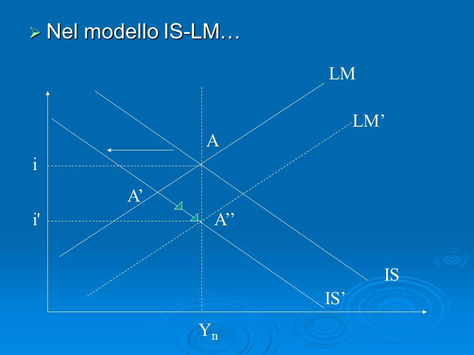 Nel modello IS-LM… LM LM' A i A' i A'' IS IS' Yn