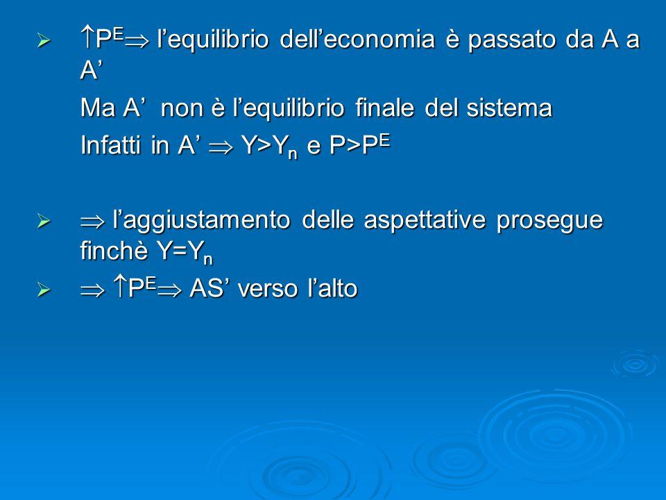 PE l'equilibrio dell'economia è passato da A a A'