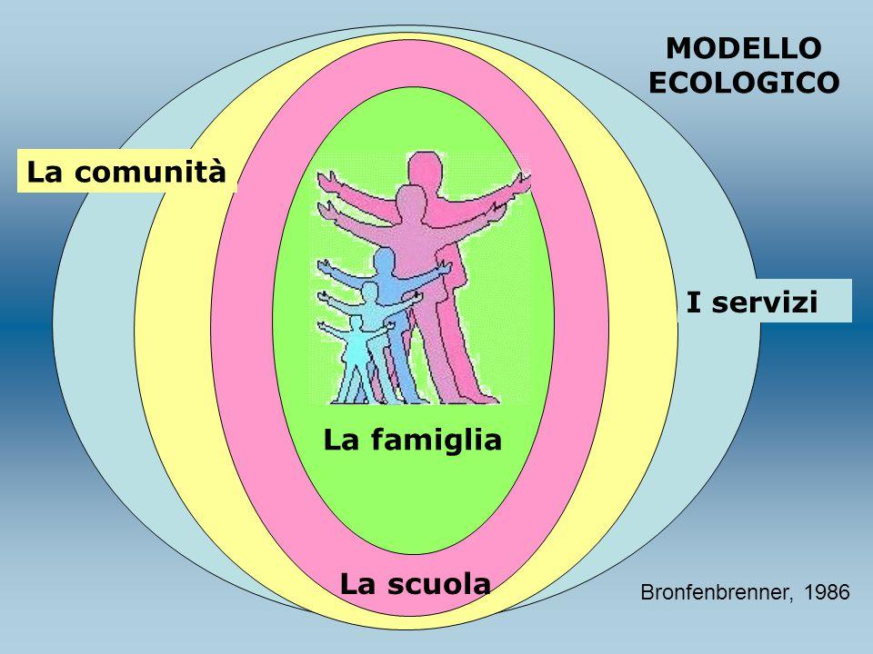 MODELLO ECOLOGICO La famiglia La scuola