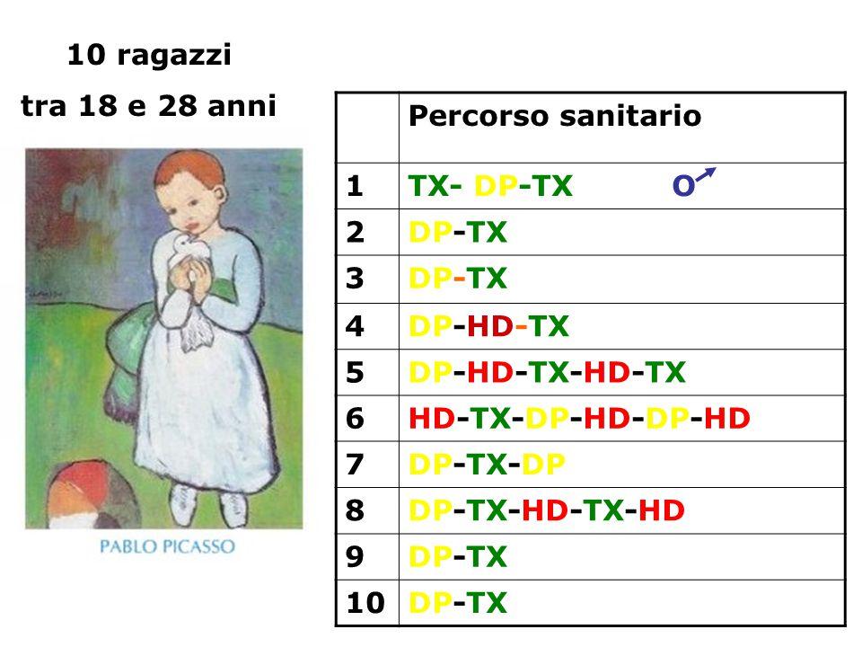 10 ragazzi tra 18 e 28 anni. Percorso sanitario. 1. TX- DP-TX O. 2. DP-TX. 3. 4. DP-HD-TX.