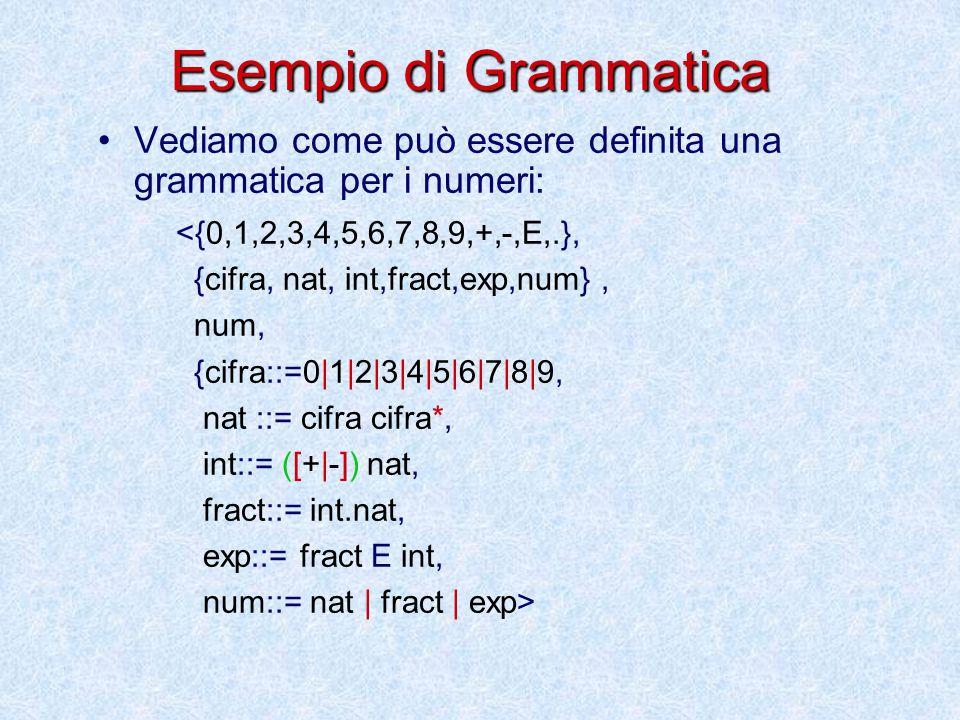 Esempio di Grammatica Vediamo come può essere definita una grammatica per i numeri: <{0,1,2,3,4,5,6,7,8,9,+,-,E,.},