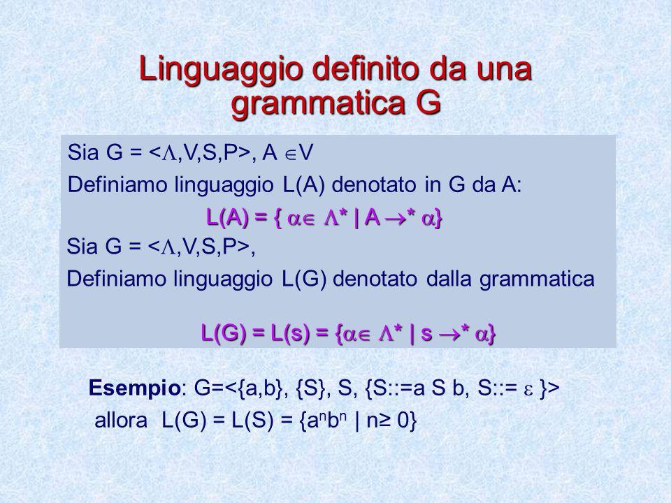 Linguaggio definito da una grammatica G
