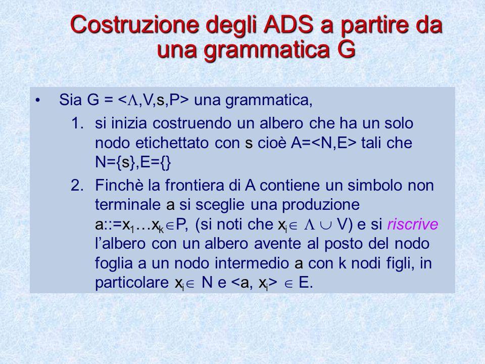 Costruzione degli ADS a partire da una grammatica G
