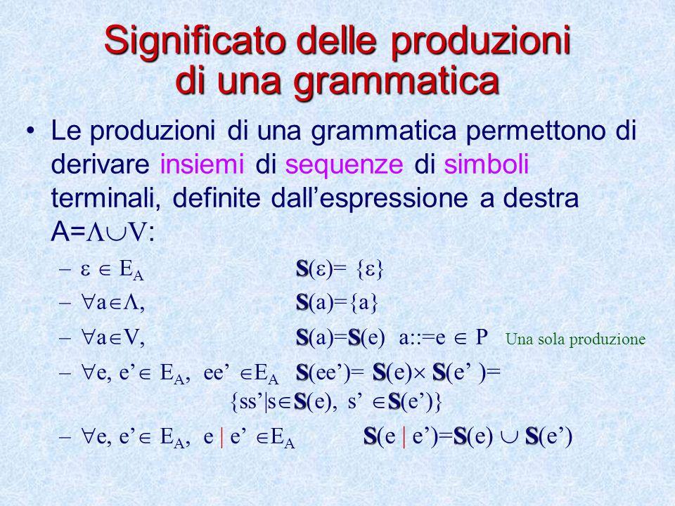 Significato delle produzioni di una grammatica