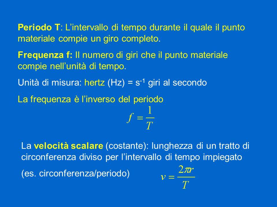 Periodo T: L'intervallo di tempo durante il quale il punto materiale compie un giro completo.
