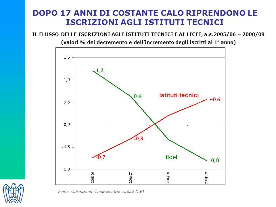 (valori % del decremento e dell'incremento degli iscritti al 1° anno)