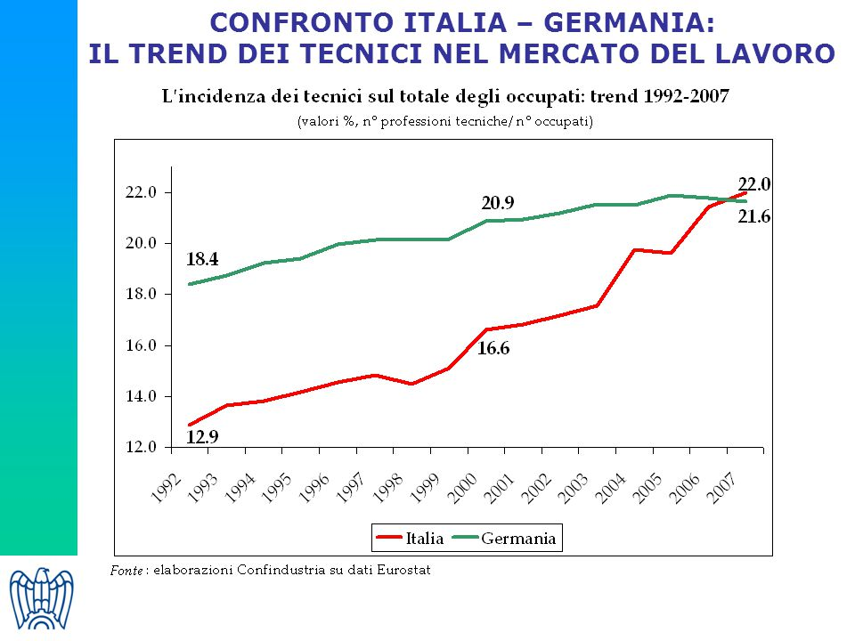 CONFRONTO ITALIA – GERMANIA: