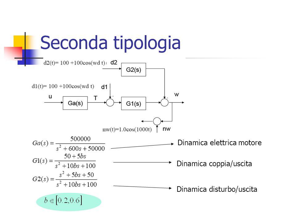 Seconda tipologia Dinamica elettrica motore Dinamica coppia/uscita