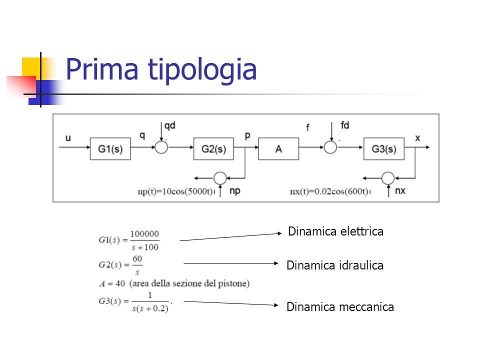 Prima tipologia Dinamica elettrica Dinamica idraulica