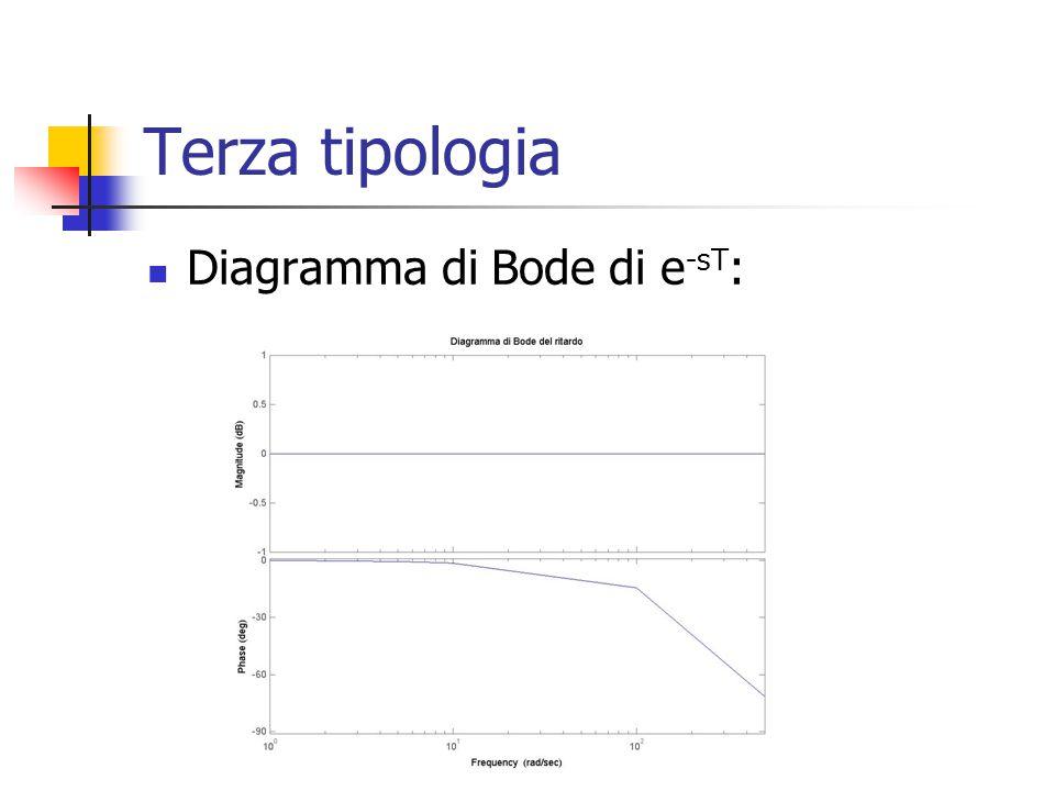 Terza tipologia Diagramma di Bode di e-sT: