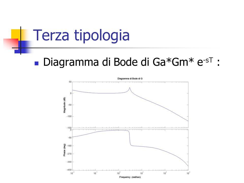 Terza tipologia Diagramma di Bode di Ga*Gm* e-sT :